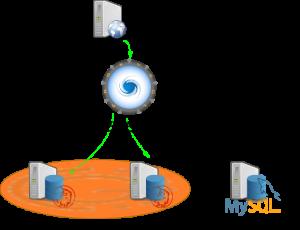 MySQL High Availability with ProxySQL and MySQL Group Replication